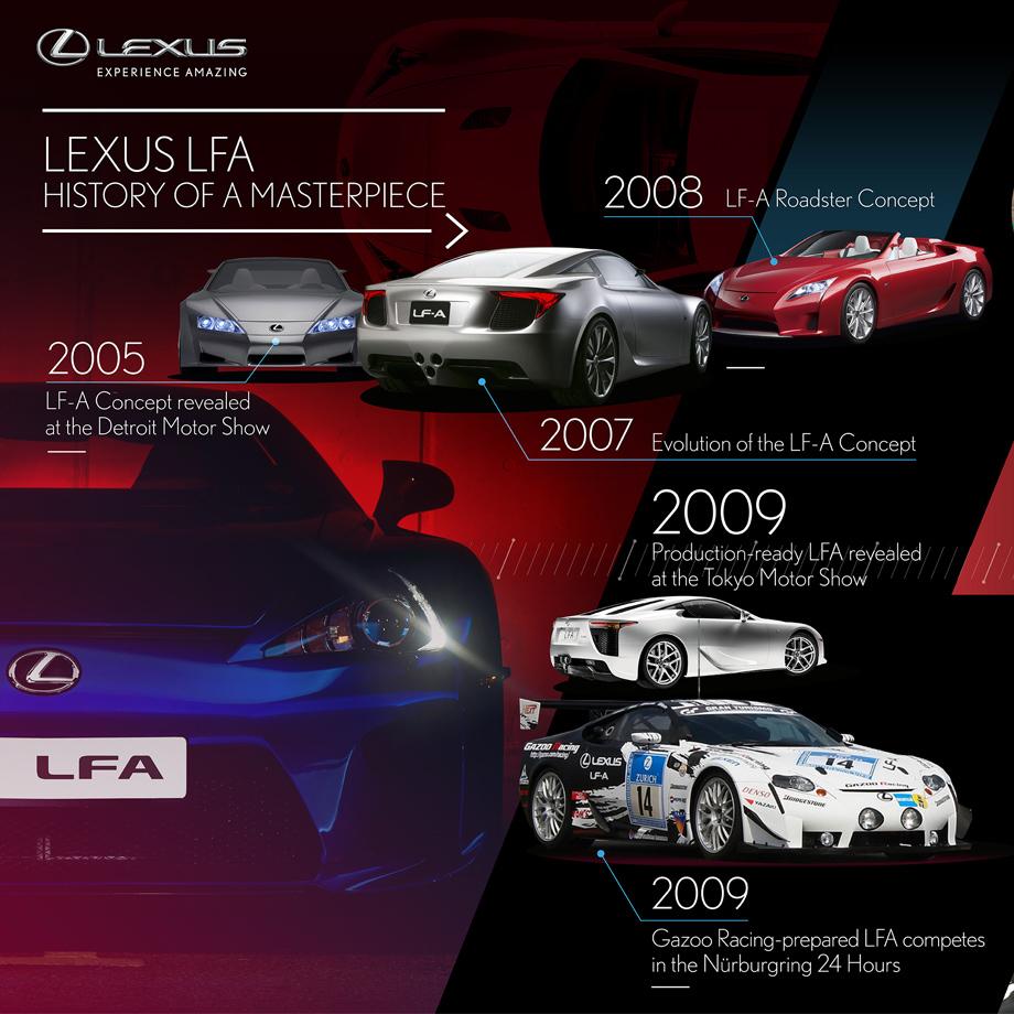 history of lfa 920