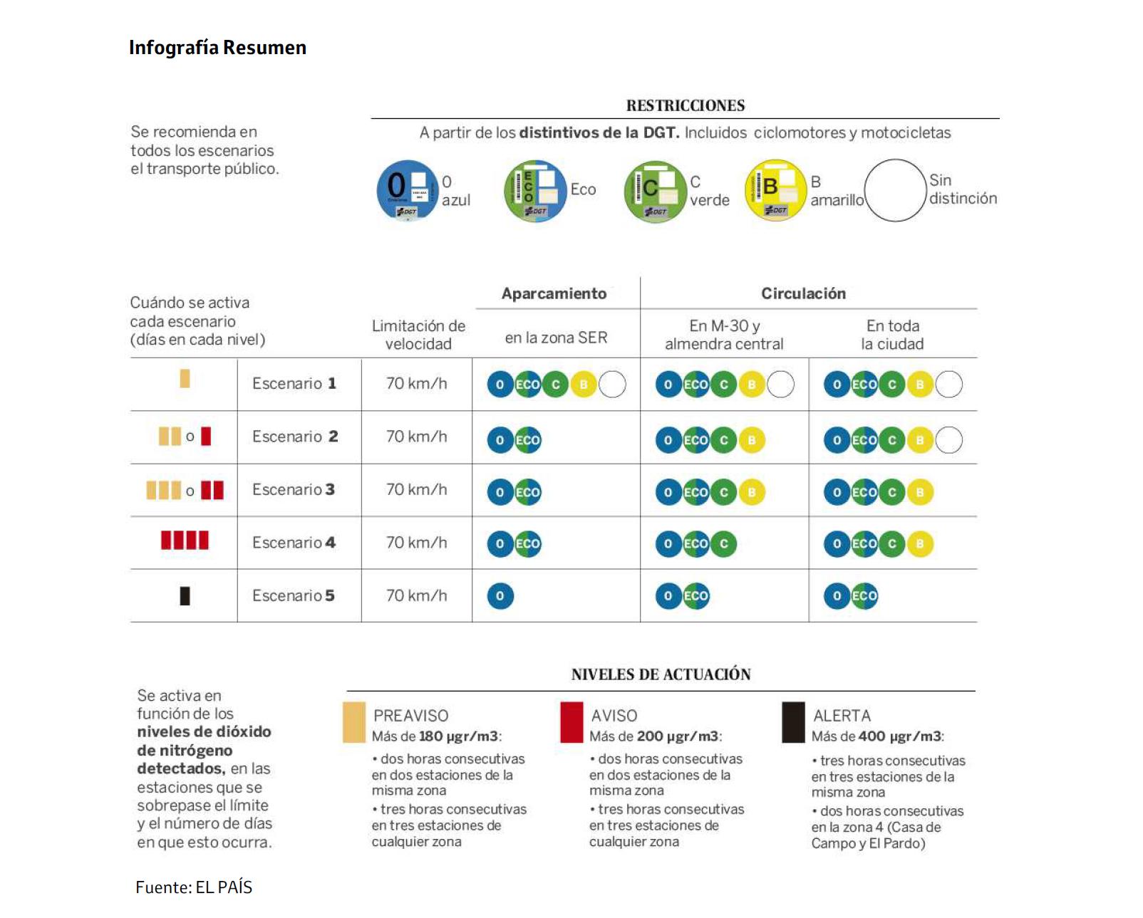 Infografía Protocolos