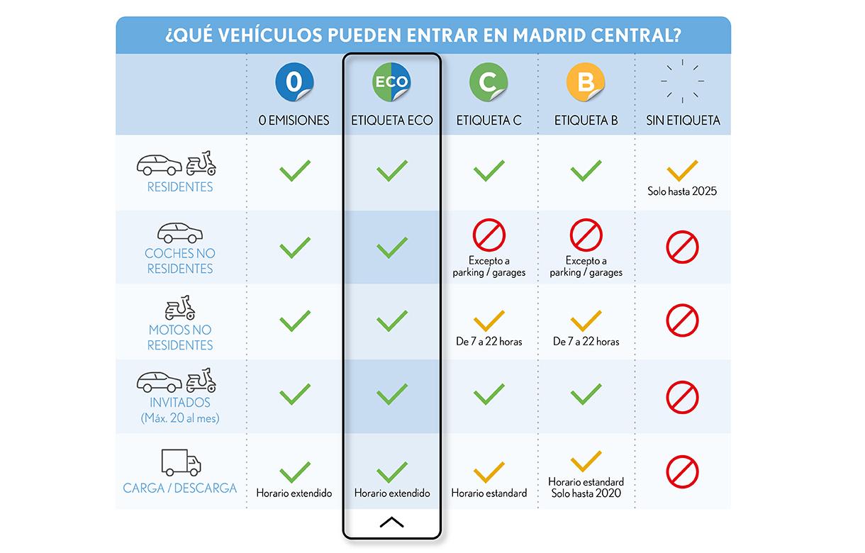 Simbologia Madrid Central